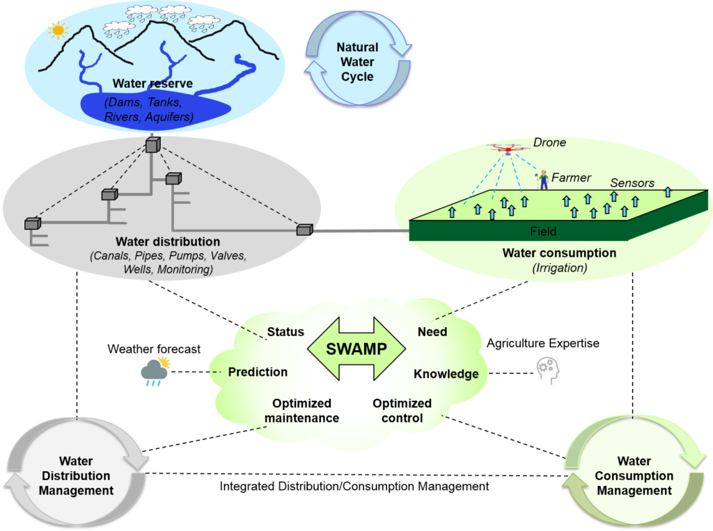 Figure 1. Precision irrigation based on smart water management