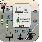 SWAMP Paper: Advancing IoT-Based Smart Irrigation