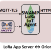 SWAMP Paper: End-to-End Security in the IoT Computing Continuum: Perspectives in the SWAMP Project